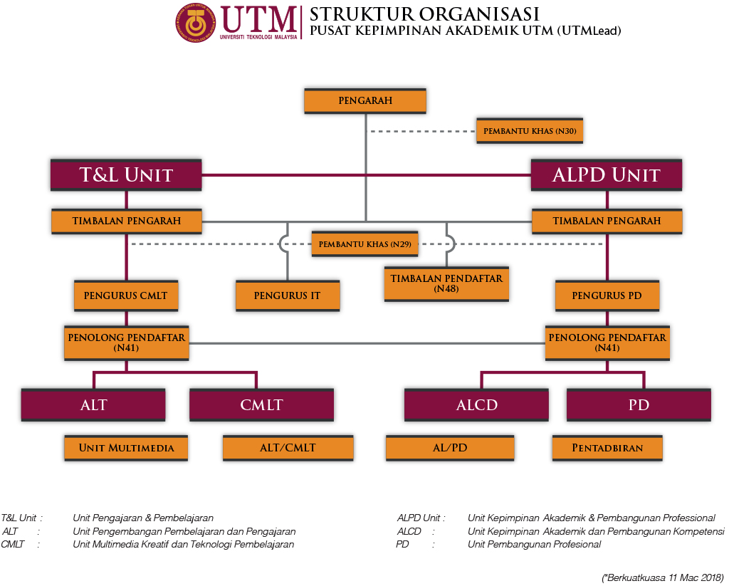 Struktur Organisasi UTMLead